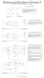 Entities-and-Bundles-in-Drupal-7